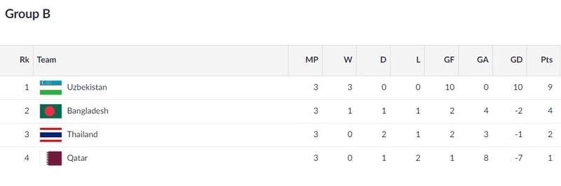Xác định 8 cặp đấu vòng 1/8 Asiad 18, Olympic VN gặp Bahrain - ảnh 4