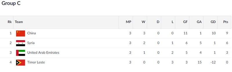 Xác định 8 cặp đấu vòng 1/8 Asiad 18, Olympic VN gặp Bahrain - ảnh 5