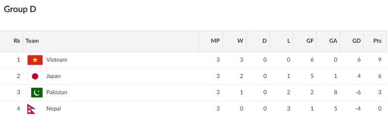Xác định 8 cặp đấu vòng 1/8 Asiad 18, Olympic VN gặp Bahrain - ảnh 6