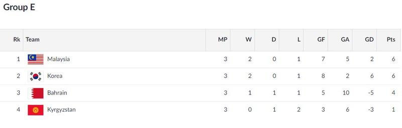 Xác định 8 cặp đấu vòng 1/8 Asiad 18, Olympic VN gặp Bahrain - ảnh 7