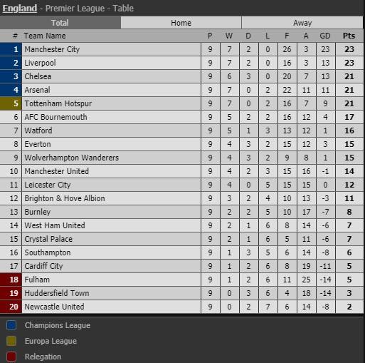 Arsenal thắng 7 trận liền nhờ phong độ chói sáng của Ozil - ảnh 6