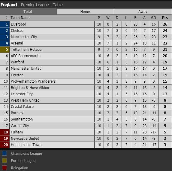 Thắng khó Everton, MU vào... top 8 Premier League - ảnh 12