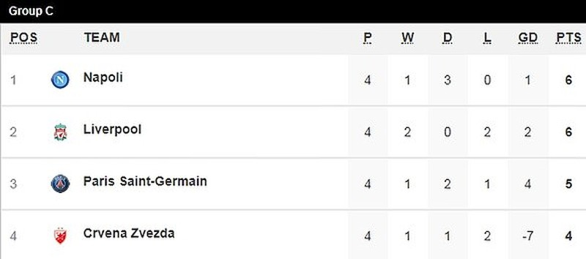 Liverpool thua sốc, Napoli và PSG tiếp tục cầm chân nhau - ảnh 5