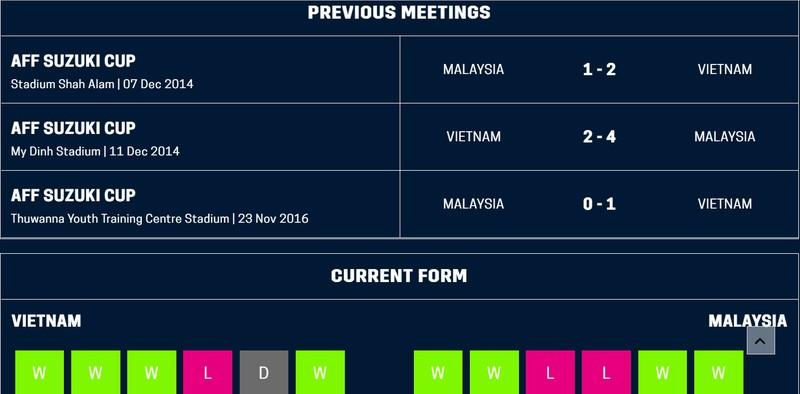 Hạ gục Malaysia 'tiểu xảo', Việt Nam mở toang cửa vào bán kết - ảnh 20
