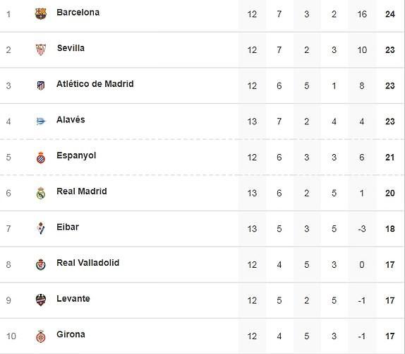 Real Madrid thua đậm cực sốc trước Eibar - ảnh 5