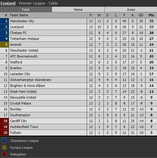 Thắng 'hủy diệt' West Ham, Man City chứng tỏ sức mạnh vô đối - ảnh 6