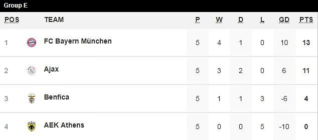 Bayern, Man. City, Ajax vào vòng knock-out Champions League - ảnh 4
