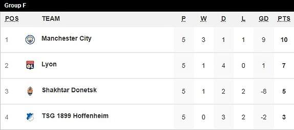Bayern, Man. City, Ajax vào vòng knock-out Champions League - ảnh 5