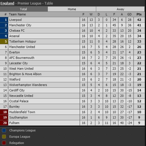 Thua trận đầu tiên trước Chelsea, Man. City mất luôn ngôi đầu - ảnh 7