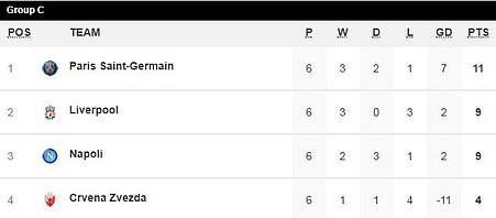 PSG thắng hủy diệt, Liverpool vượt mặt Napoli giờ chót - ảnh 6
