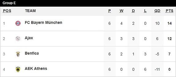 Bayern Munich hòa kịch tính, Man. City thắng nhọc trên sân nhà - ảnh 4