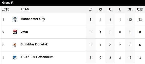 Bayern Munich hòa kịch tính, Man. City thắng nhọc trên sân nhà - ảnh 5