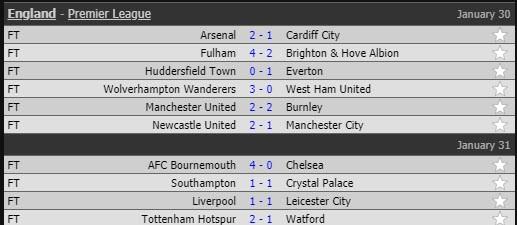 Vòng 24 Premier League: 'Kèo dưới' vùng lên, 'ông lớn' ôm hận - ảnh 6