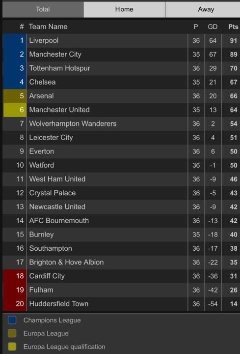 Thua nặng Leicester, Arsenal rời xa Top 4 Premier League - ảnh 8