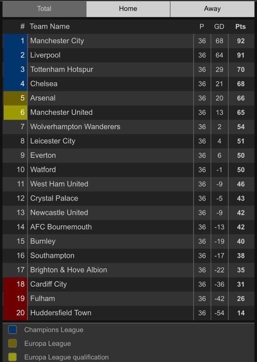 De Gea mắc sai lầm, MU tan hi vọng vào Top 4 Premier League - ảnh 6