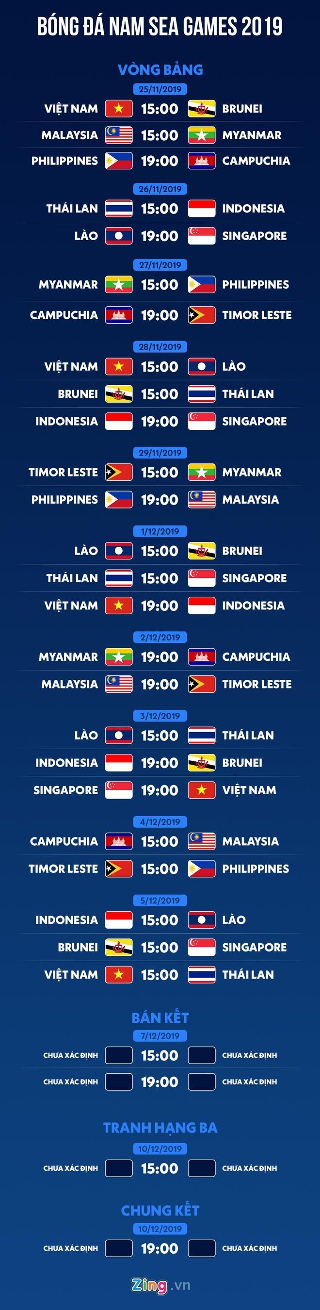 Lịch thi đấu bóng đá nam SEA Games 30 - ảnh 2
