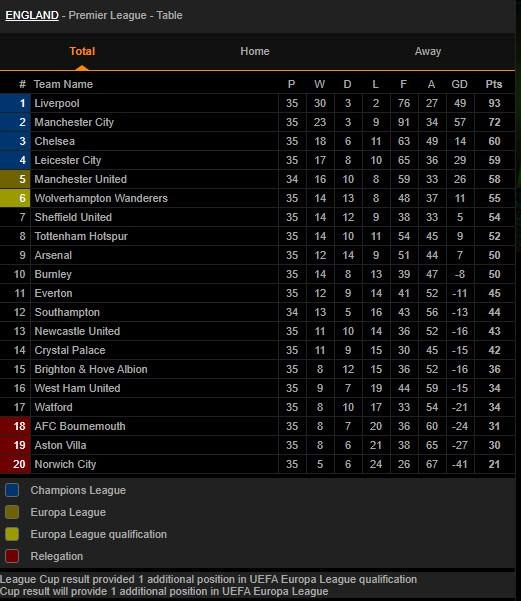 Phân tích cuộc đua Top 4 Premier League: MU lợi đủ đường - ảnh 4