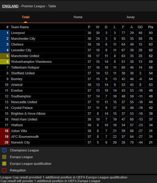 Premier League hấp dẫn cuộc đua dự cúp châu Âu giữa 5 CLB - ảnh 3