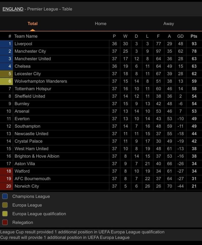 Không thắng West Ham, MU vẫn vào Top 3 Premier League - ảnh 6