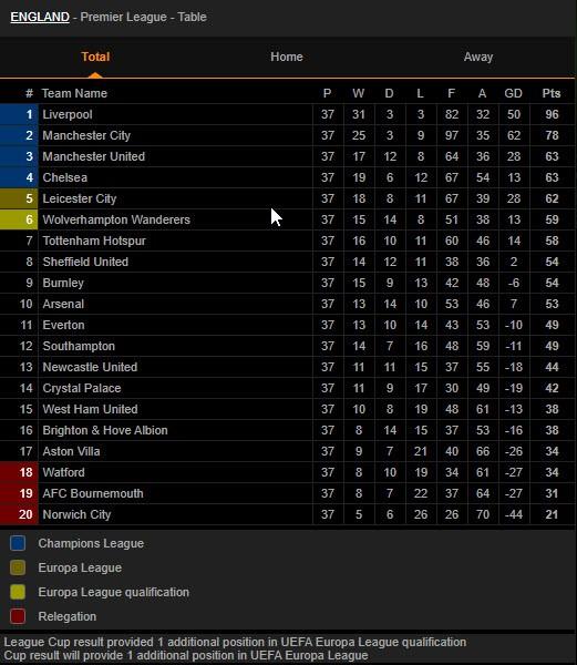 Khó lường cuộc đua dự cúp châu Âu của 5 CLB Premier League - ảnh 4