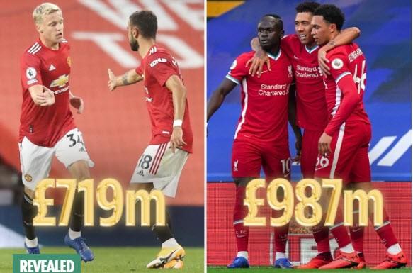 Top 10 đội hình đắt giá nhất thế giới: Liverpool số 1, MU số 7 - ảnh 2