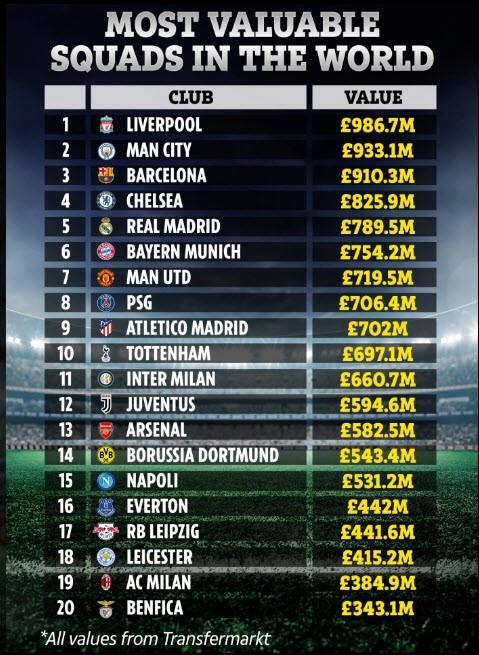 Top 10 đội hình đắt giá nhất thế giới: Liverpool số 1, MU số 7 - ảnh 3