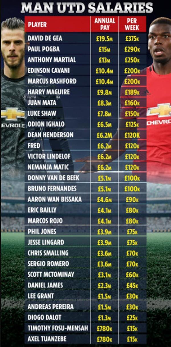 Top 10 ngôi sao được trả lương cao nhất ở Manchester United - ảnh 2