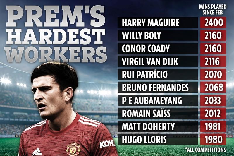 Top 10 cầu thủ 'cày' nhiều nhất ở Anh: Sao MU bị vắt kiệt sức - ảnh 3