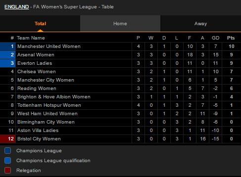 Hạ Tottenham, MU lần đầu lên ngôi đầu bảng bóng đá Anh - ảnh 4