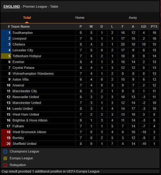 Thắng ngược đội bét bảng, Chelsea vào Top 3 Premier League - ảnh 7