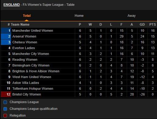 Hạ gục Arsenal vô đối, MU lên ngôi đầu bảng bóng đá Anh - ảnh 3