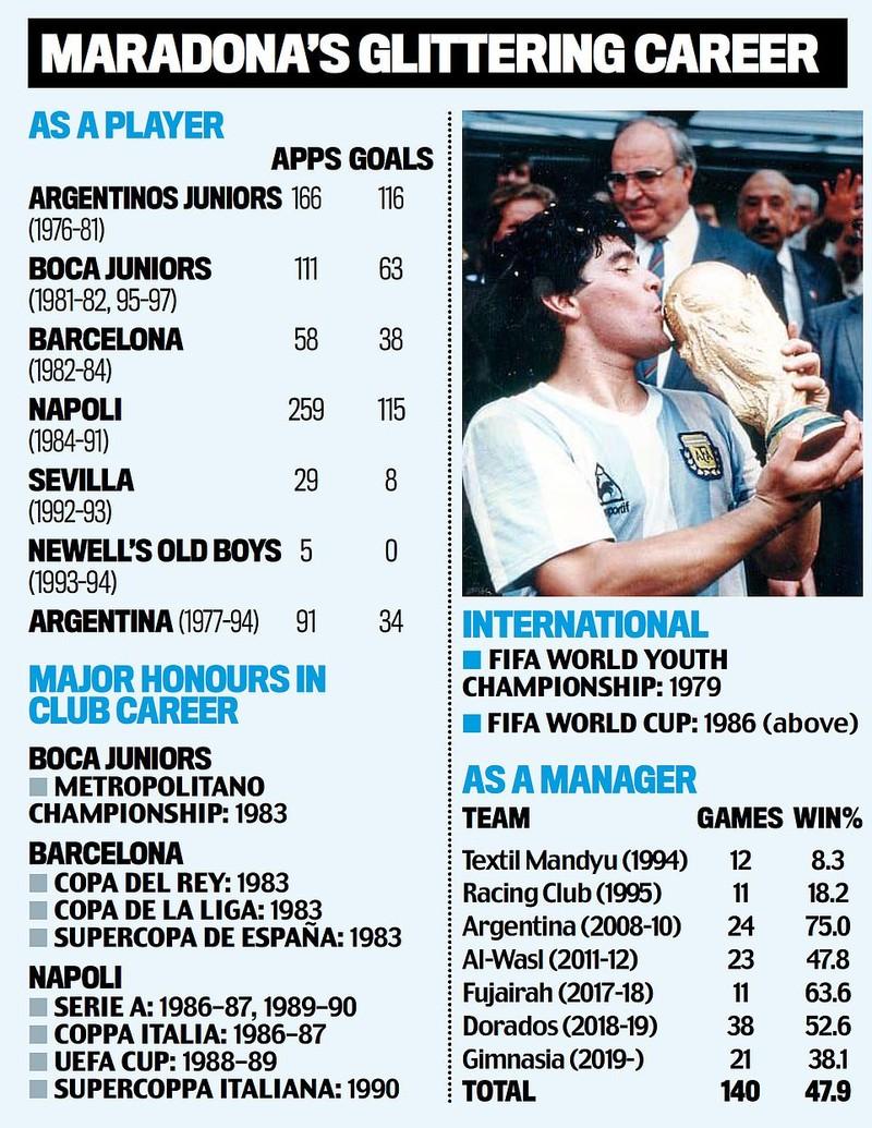 Cuộc đời và sự nghiệp phi thường của Diego Maradona - ảnh 10