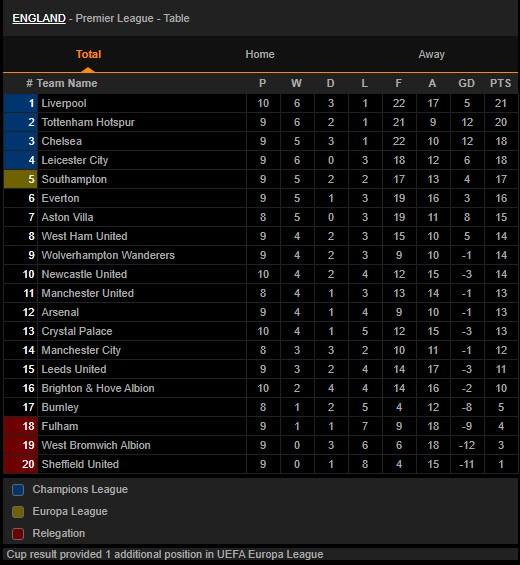 Bị gỡ phút 90+3 vì VAR, Liverpool vẫn lên đỉnh Premier League - ảnh 9