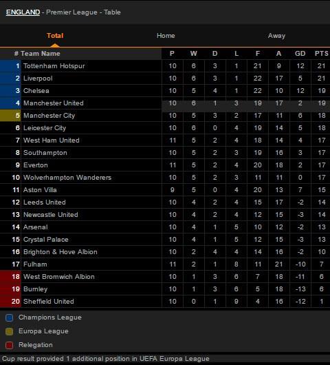 MU ngược dòng khó tin hạ West Ham vào Top 4 Premier League - ảnh 8