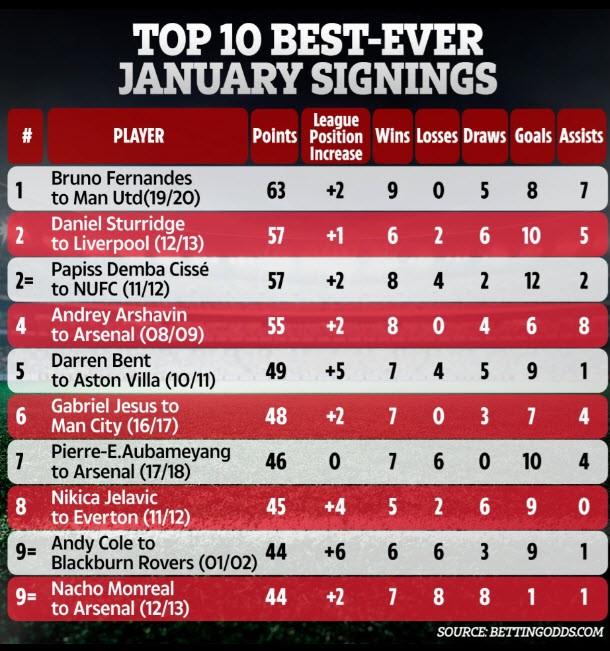 Sao MU là bản hợp đồng tốt nhất lịch sử Premier League - ảnh 1