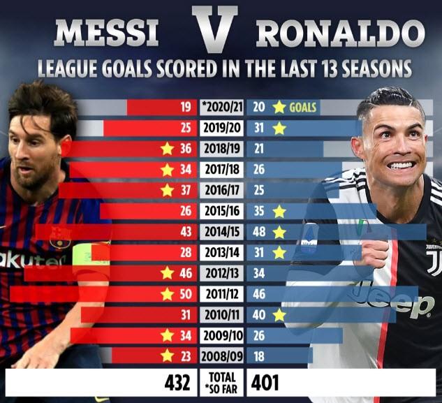 13 mùa cạnh tranh cực đỉnh giữa Ronaldo và Messi - ảnh 1