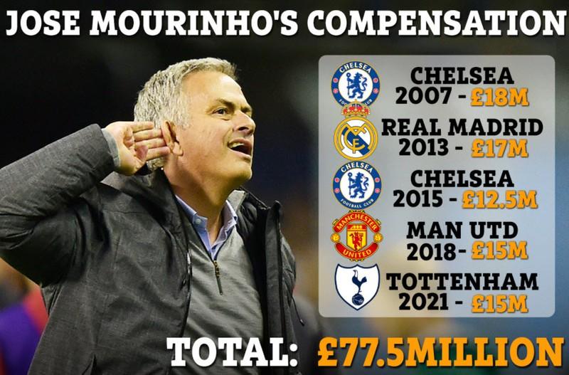 Mourinho bỏ túi gần 2.500 tỉ đồng vì bị... sa thải - ảnh 1