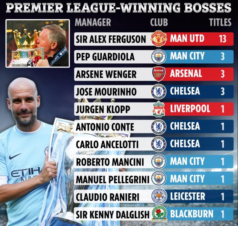 Pep Guardiola giúp Man City thống trị Premier League thế nào? - ảnh 2