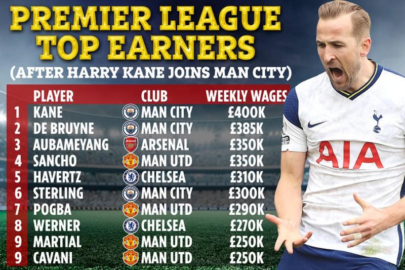 10 ngôi sao lương cao nhất Premier League nếu có Kane - ảnh 2