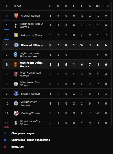 Chelsea 'hủy diệt' MU với tỉ số 6-1 ngay trên sân khách - ảnh 7