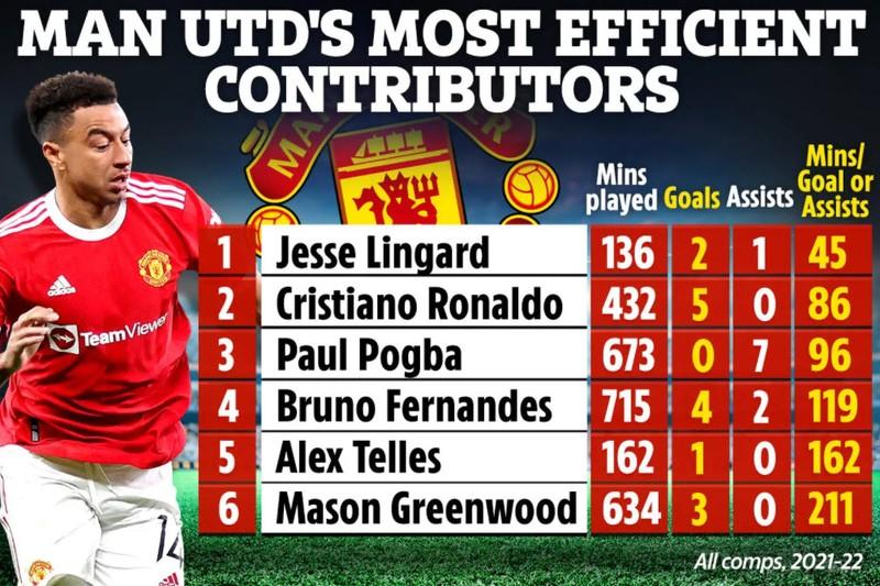 Số liệu gây sốc, Lingard giải cứu Solskjaer chứ không phải Ronaldo - ảnh 4