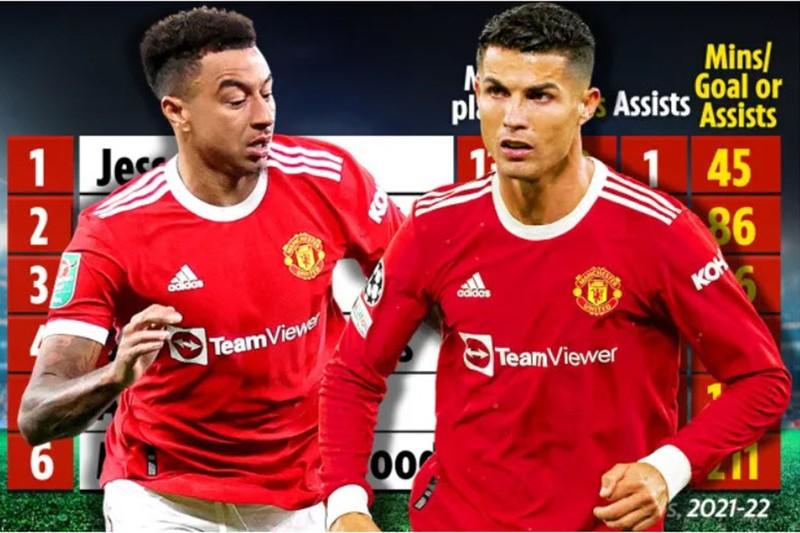 Số liệu gây sốc, Lingard giải cứu Solskjaer chứ không phải Ronaldo - ảnh 2