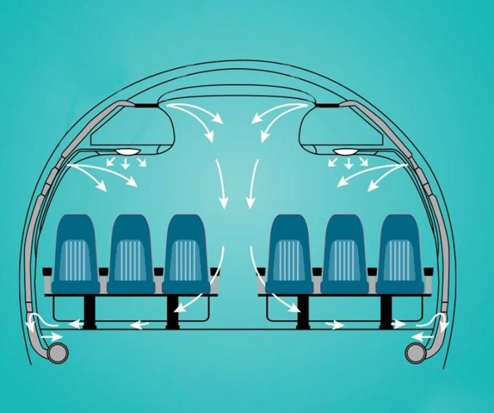 Hệ thống màng lọc trên máy bay ngăn virus ra sao? - ảnh 1