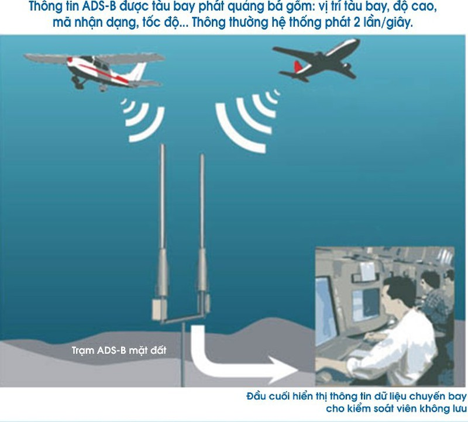 Vận hành dịch vụ không lưu hiện đại ở sân bay Vinh, Cát Bi - ảnh 1
