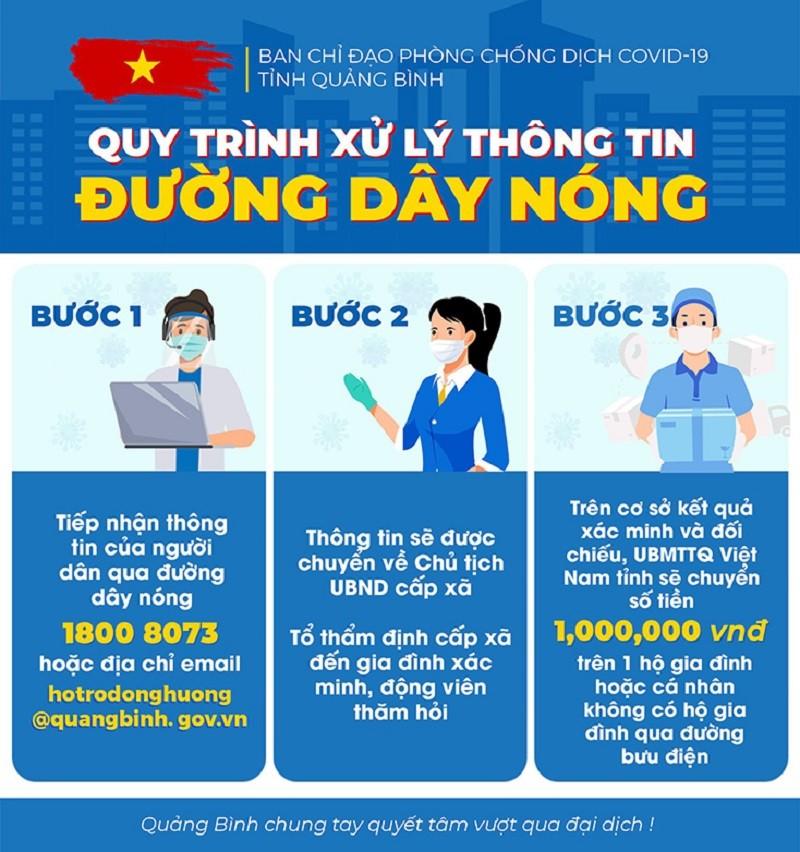 Tỉnh Quảng Bình tiếp nhận 10.000 lượt đề nghị hỗ trợ từ các tỉnh phía Nam - ảnh 1