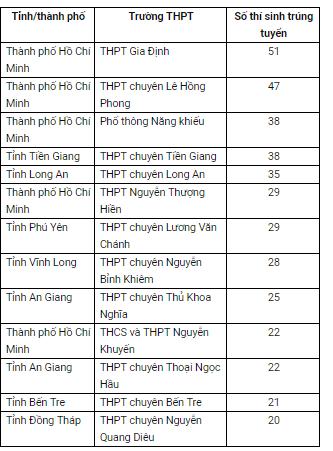 807 thí sinh đầu tiên trúng tuyển vào ĐH Bách khoa TP.HCM - ảnh 2