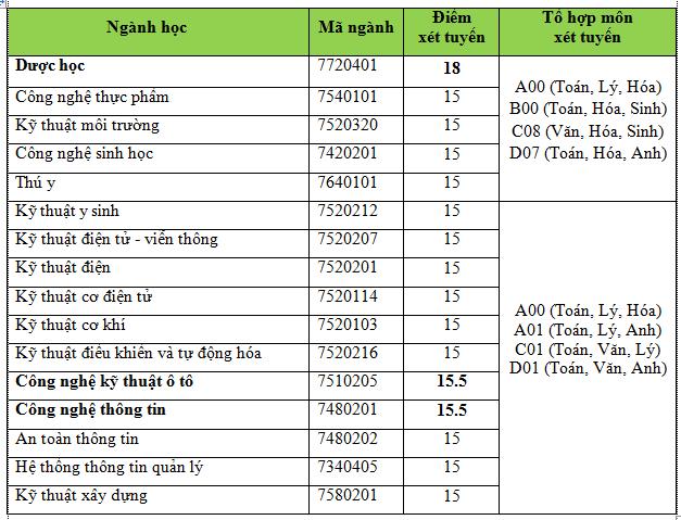 ĐH Nguyễn Tất Thành nhận hồ sơ xét tuyển từ 15 điểm - ảnh 3