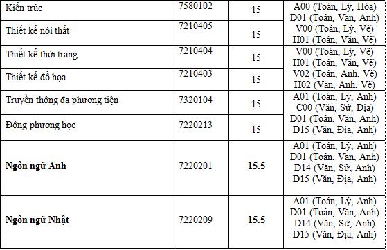 ĐH Nguyễn Tất Thành nhận hồ sơ xét tuyển từ 15 điểm - ảnh 5