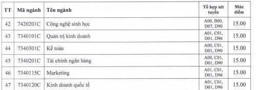 ĐH Công nghiệp TP.HCM lấy điểm sàn xét tuyển từ 15-20,5 - ảnh 3