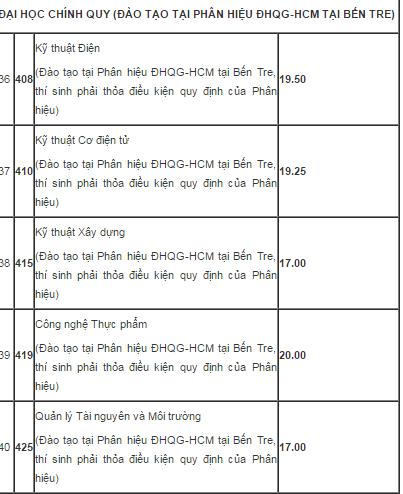 ĐH Bách khoa TP.HCM công bố điểm chuẩn cao nhất 23,25 điểm - ảnh 5